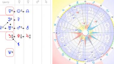 Астропсихология Формула Души. Как рассчитать и толковать
